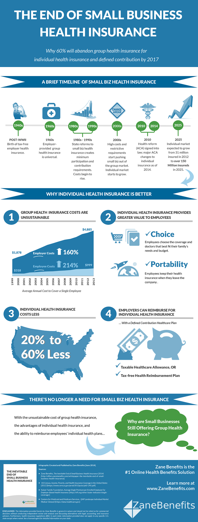 Infographic - The End of Small Biz Health Insurance