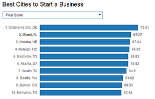 Best Cities to Start a Business