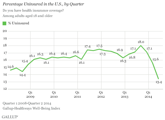 Uninsured Rates in the US at an all time low