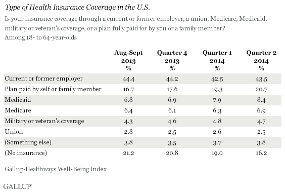 Health Insurance Coverage in the U.S.