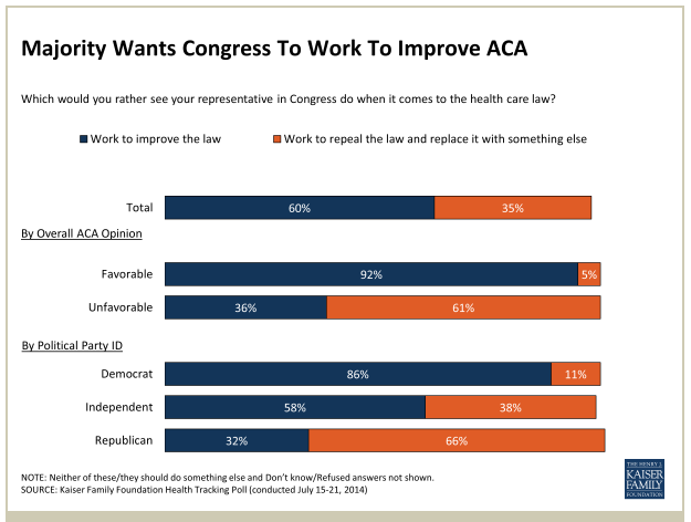 Majority wants Congress to improve ACA