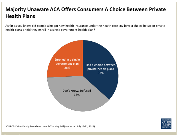 Kaiser Tracking Poll Majority Unaware ACA offers consumers a choice