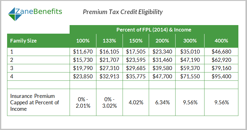 Eligibility for premium tax credits