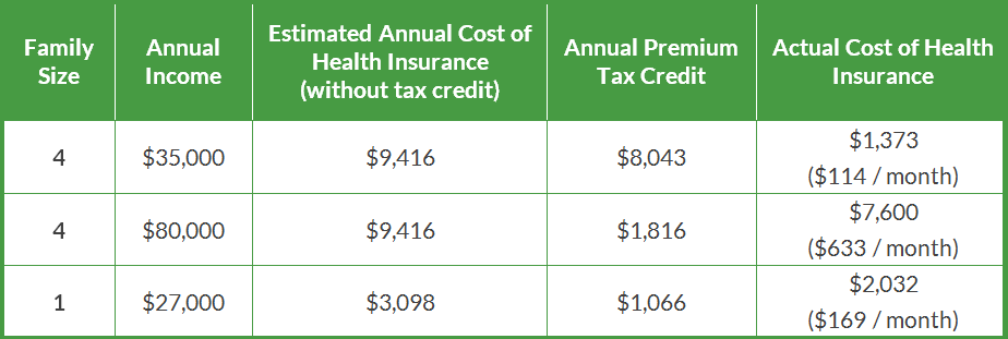 how much are premium tax credits