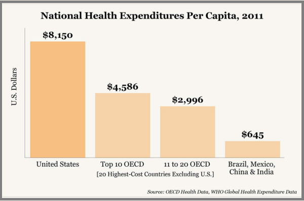 national_health_expenditures