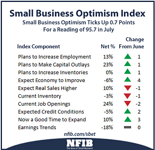 small_business_optimism_index