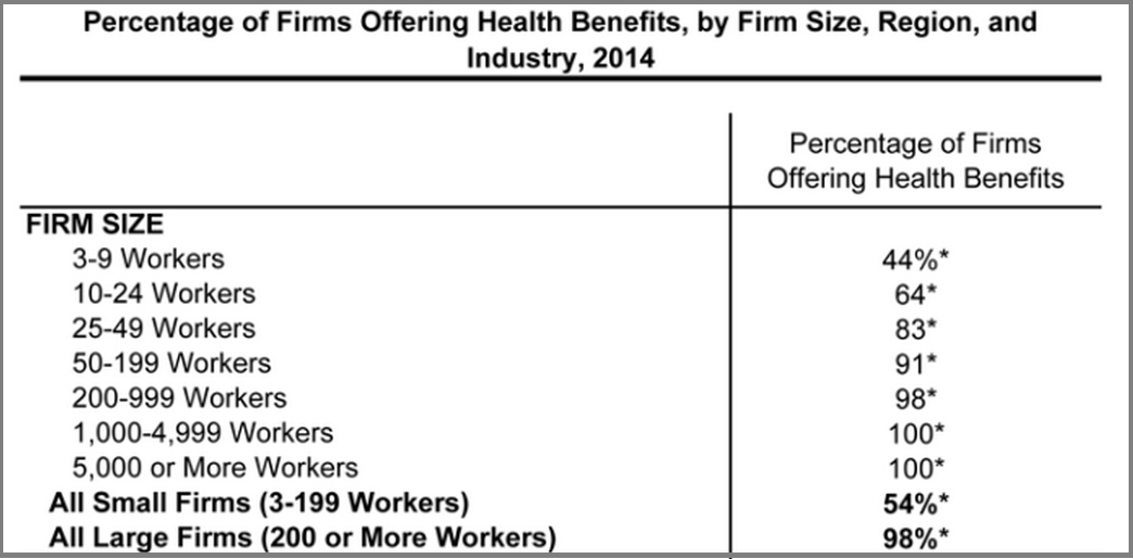 percentage_of_firms_offering_benefits