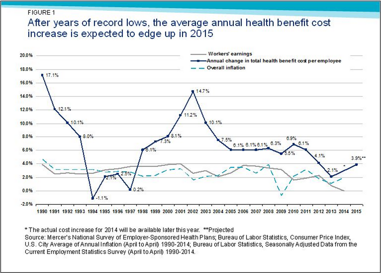 Projected_Healthcare_cost_increase