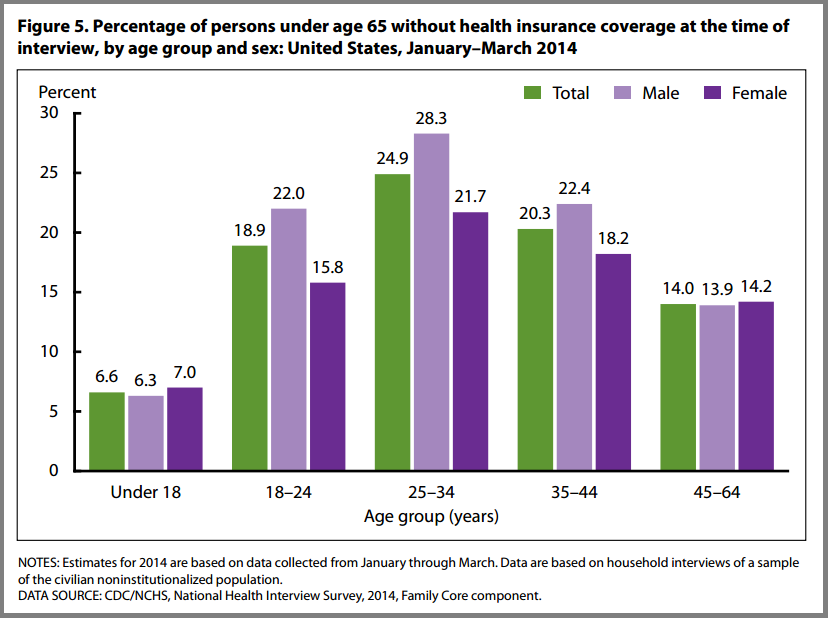 percent_of_uninsured_by_gender