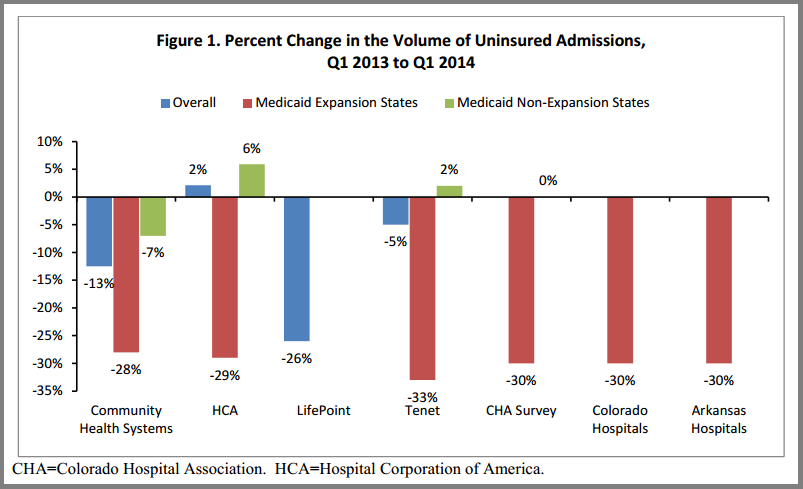change_in_uninsured_hospital_admissions