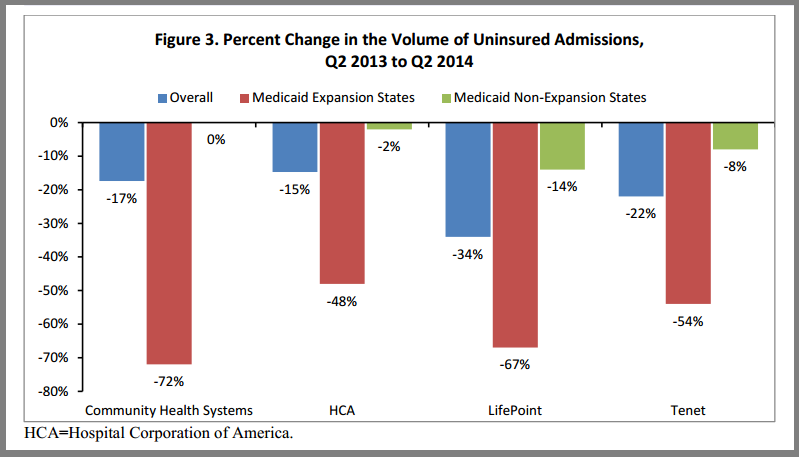 change_in_uninsured_admissions_2