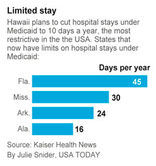 Medicaid Limited Stays