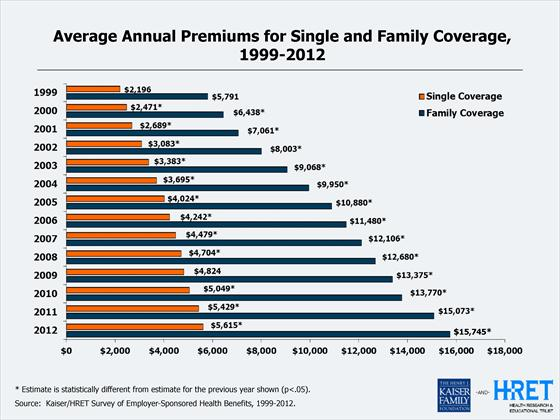 Average Annual Premiums for Single and Family Coverage