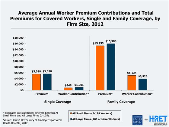 Average Annual Worker Premium Contributions by Firm Size