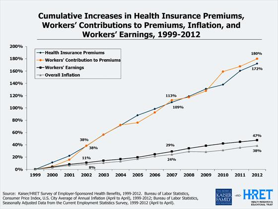 workers health insurance premiums vs wages