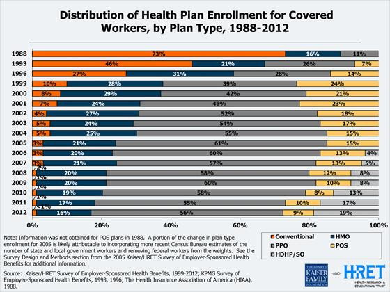 Distribution of Health Plan Enrollment