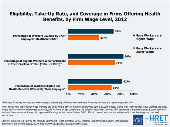 Eligibility and Participation Rate in Firms Offering Health Benefits