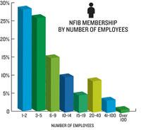 NFIB Membership