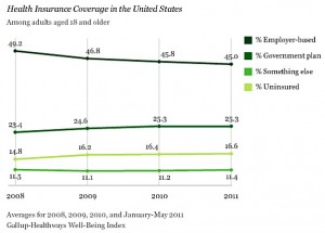 Gallup health insurance poll 300x215 resized 600