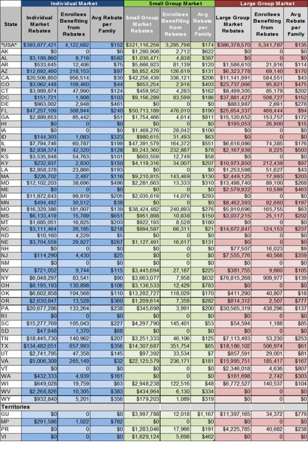 health insurance rebate chart resized 600