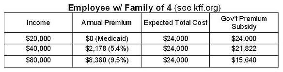 health insurance subsidies