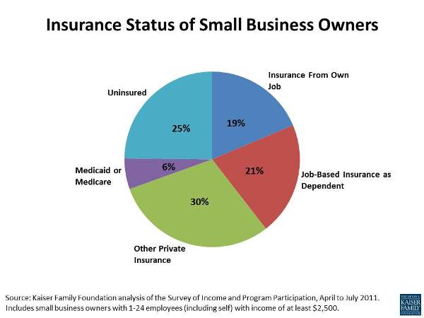 how small businesses get health insurance