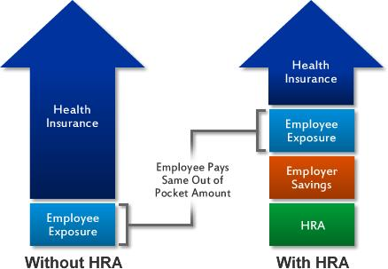hra with group health
