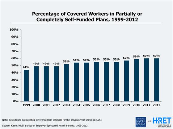 Percentage of Workers in Self funded Plans