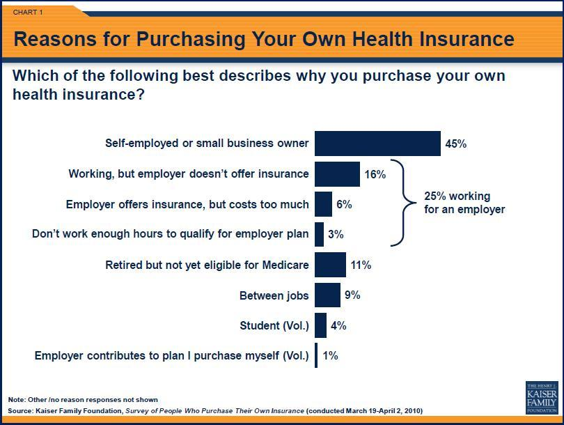 Who Buys Individual Health Insurance? (Chart)