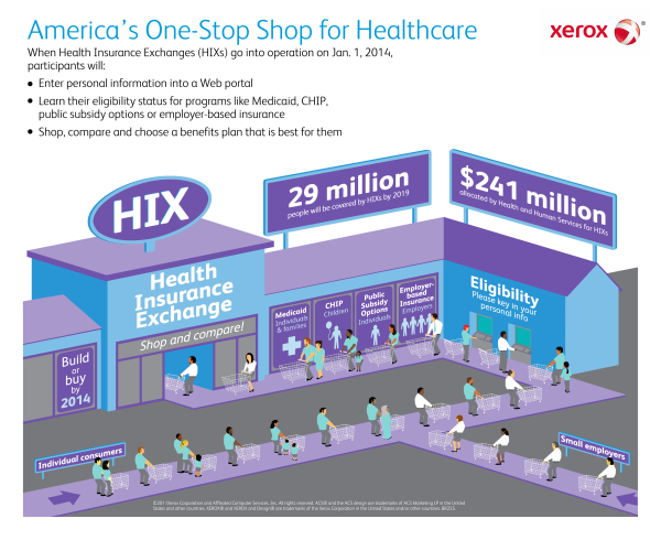 Xerox health insurance exchange infographic resized 600