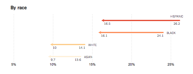 Uninsured Americans by Race