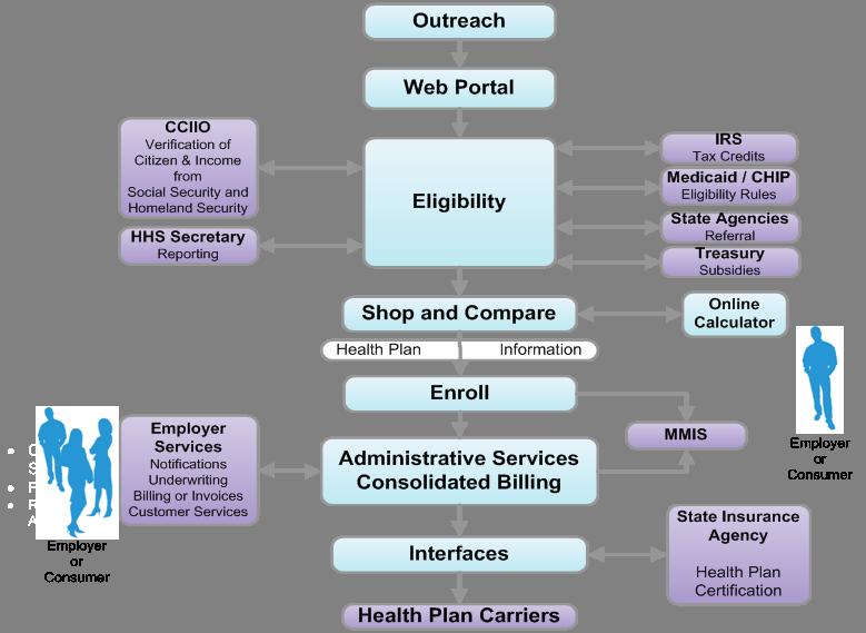 health insurance exchange technology