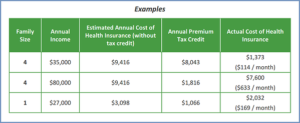 FAQs - Health Insurance Premium Tax Credits