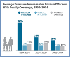 Trends in Employer-Sponsored Health Insurance
