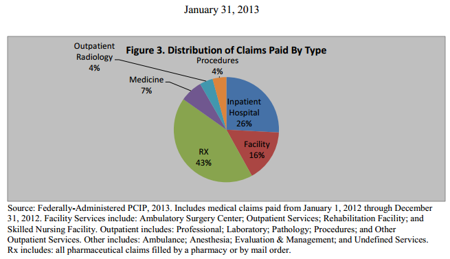PCIP Distribution of Claims Paid