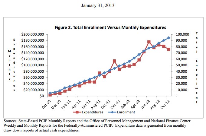 PCIP Enrollment vs Monthly Cost