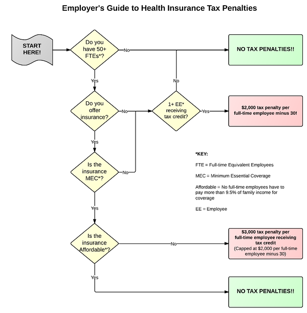 Flow chart employers guide to health insurance tax penalties flow chart employer27s guide to health insurance penalties ccuart Images