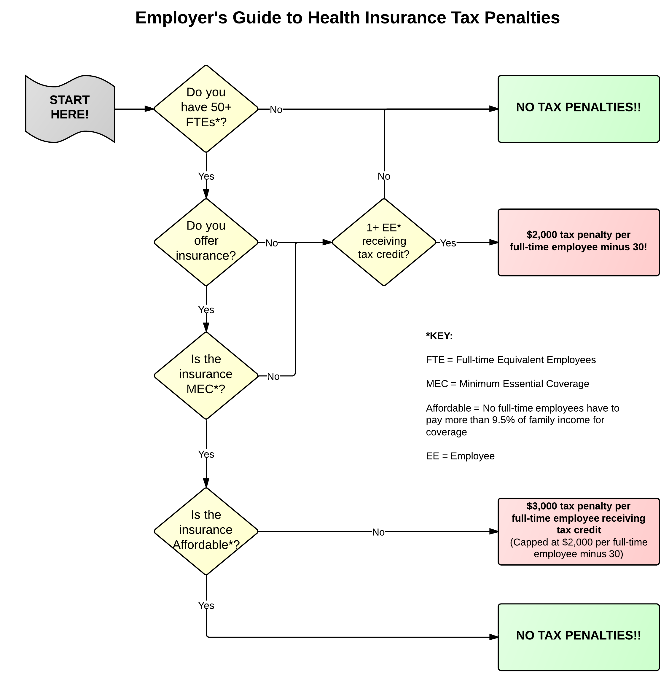 Flow Chart   Employer%27s Guide to Health Insurance Penalties