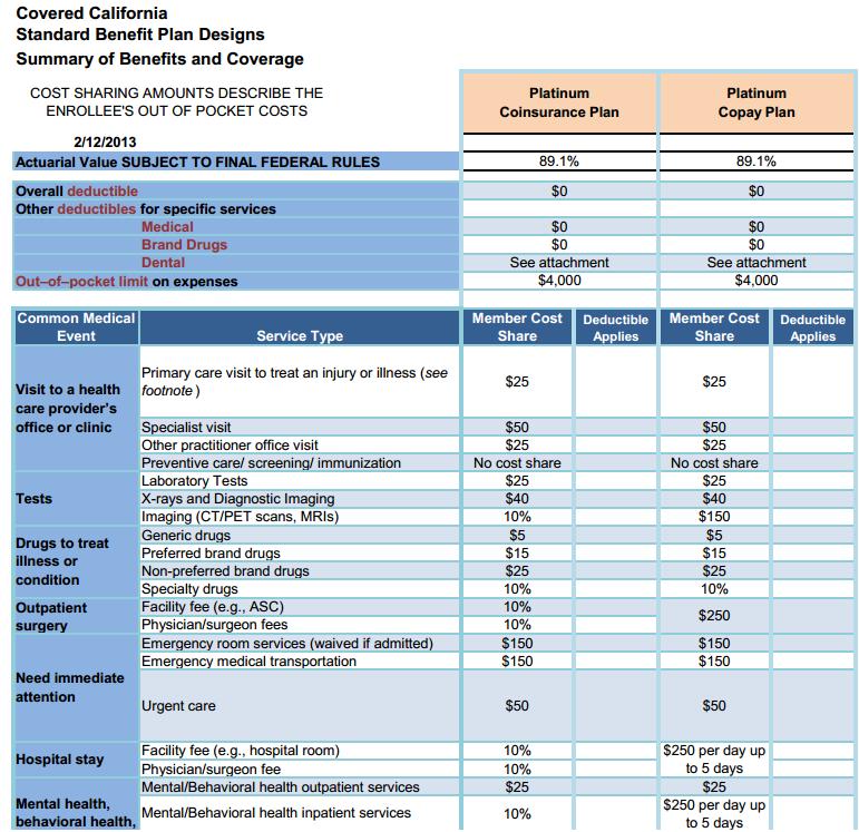 Covered California Standard Benefit Plan   Platinum