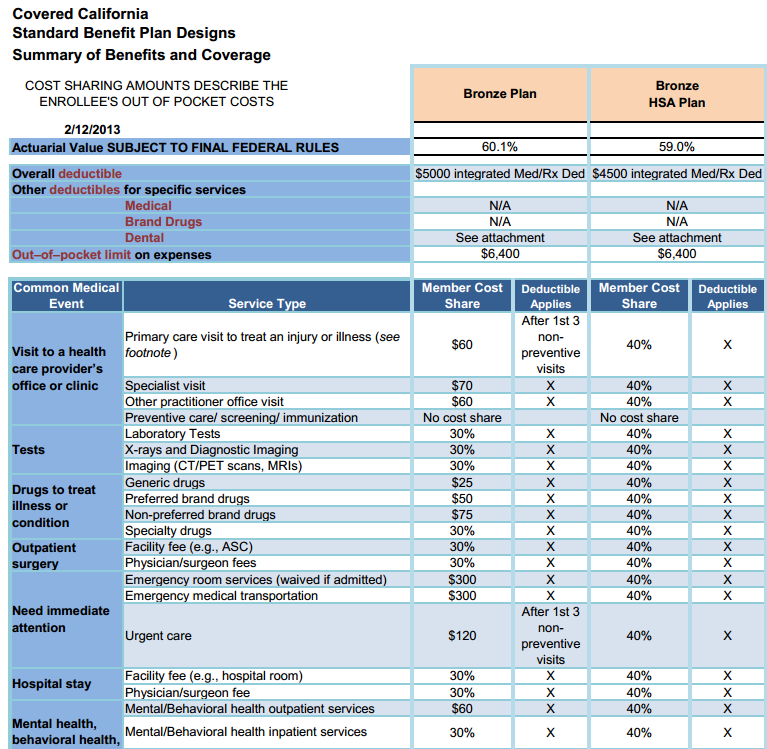 Covered California Standard Benefit Plan   Bronze