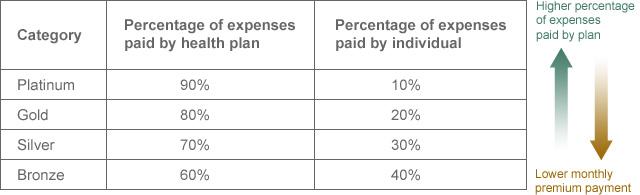 health insurance marketplace plans