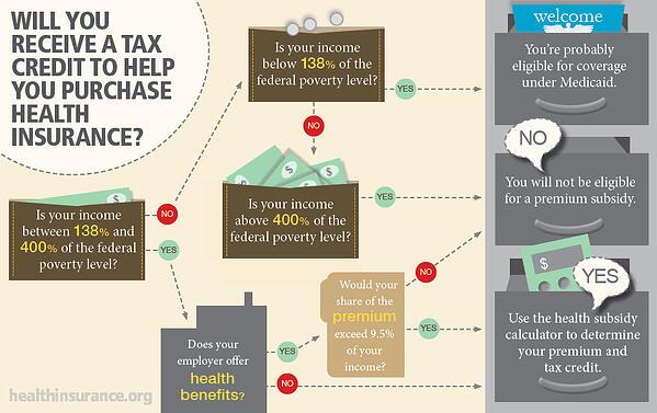 health insurance premium tax subsidies infographic