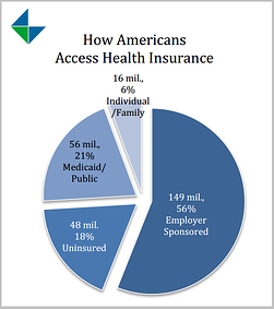 how_americans_access_insurance