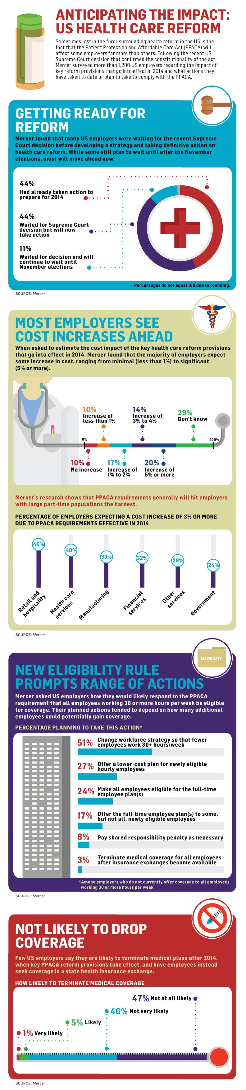 mercer survey infgraphics health care reform