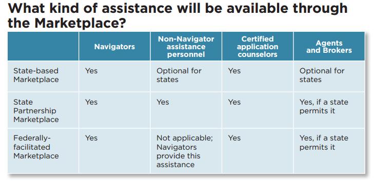 marketplace assistance