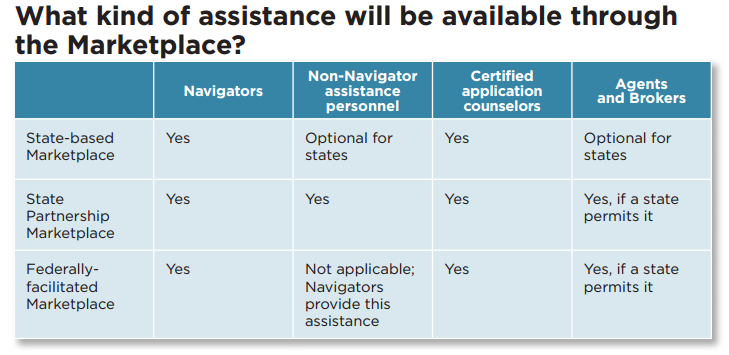 marketplace assistance