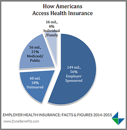 Do the Majority of Americans Still Get Insurance Through Work?