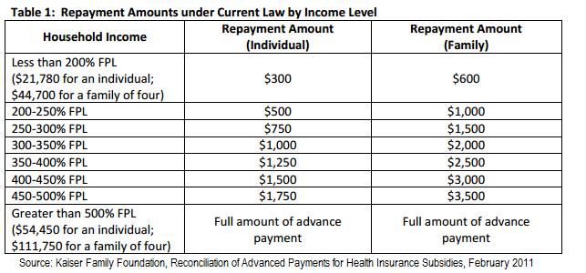 repayment chart
