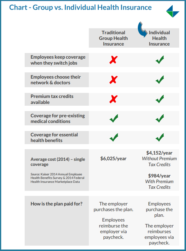 Chart - Group Health Insurance vs. Individual Health Insurance