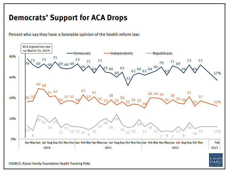 KFF Democrats Support for ACA Drops